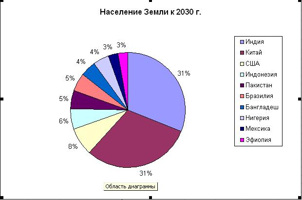 Изображение диаграммы, бесплатные ...: pictures11.ru/izobrazhenie-diagrammy.html